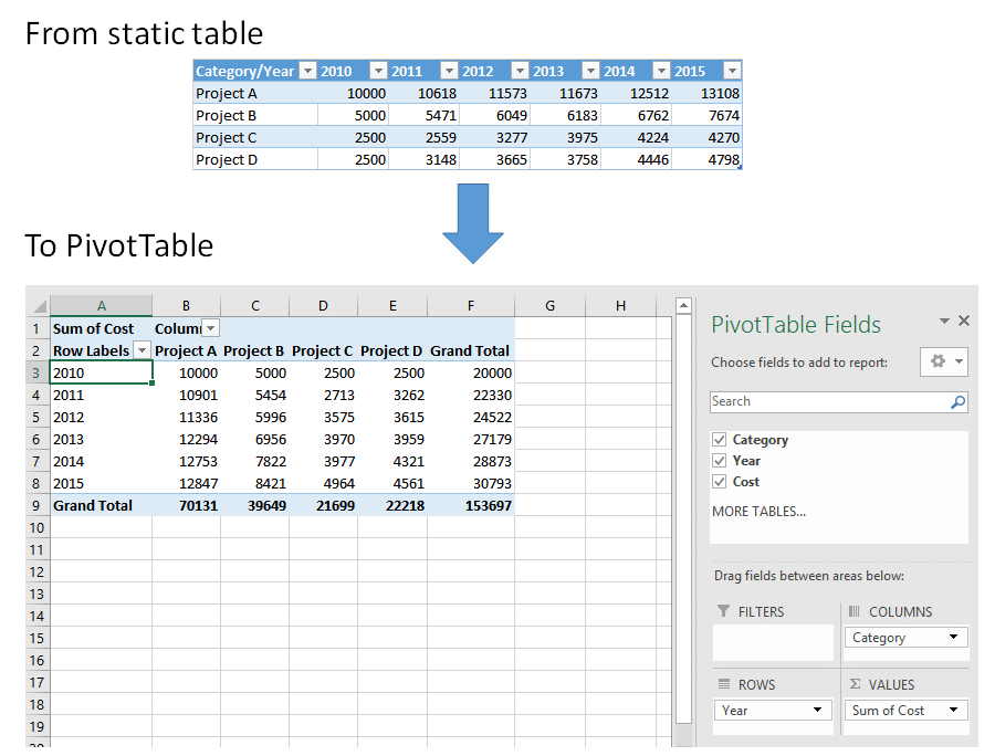 Transform already-pivoted tables to PivotTable (The
