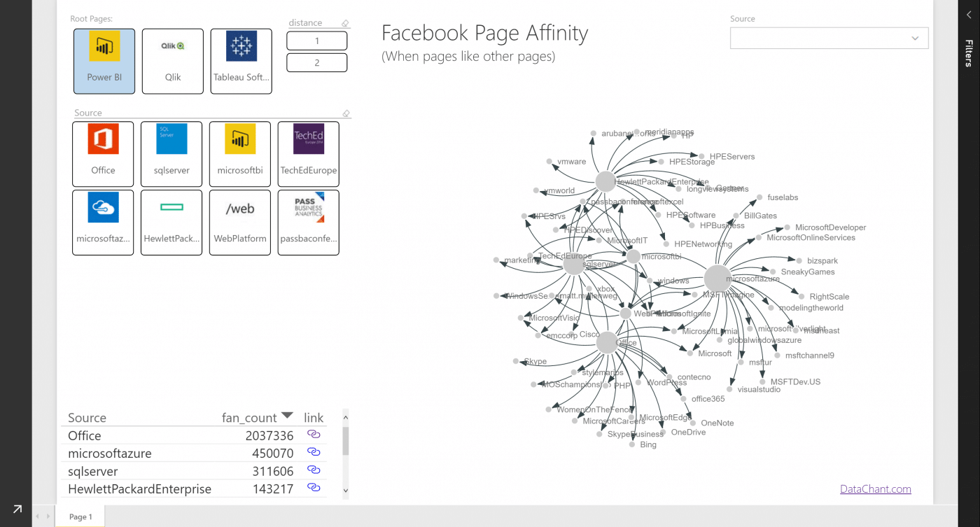 Facebook Page Affinity in Power BI