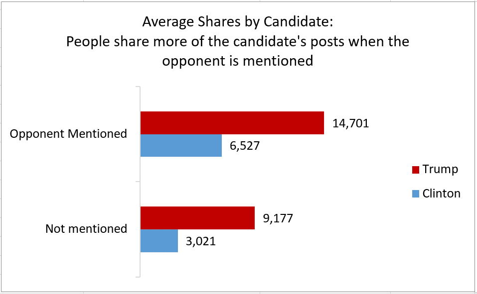 Opponent Mention Effect on Facebook Shares