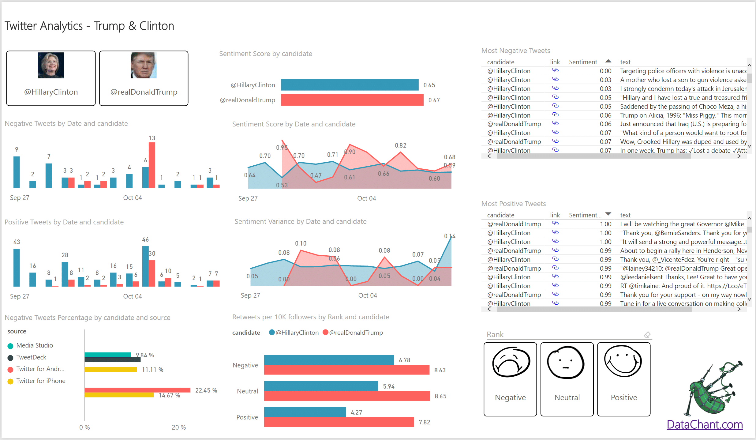 Twitter Analytics Report on Power BI