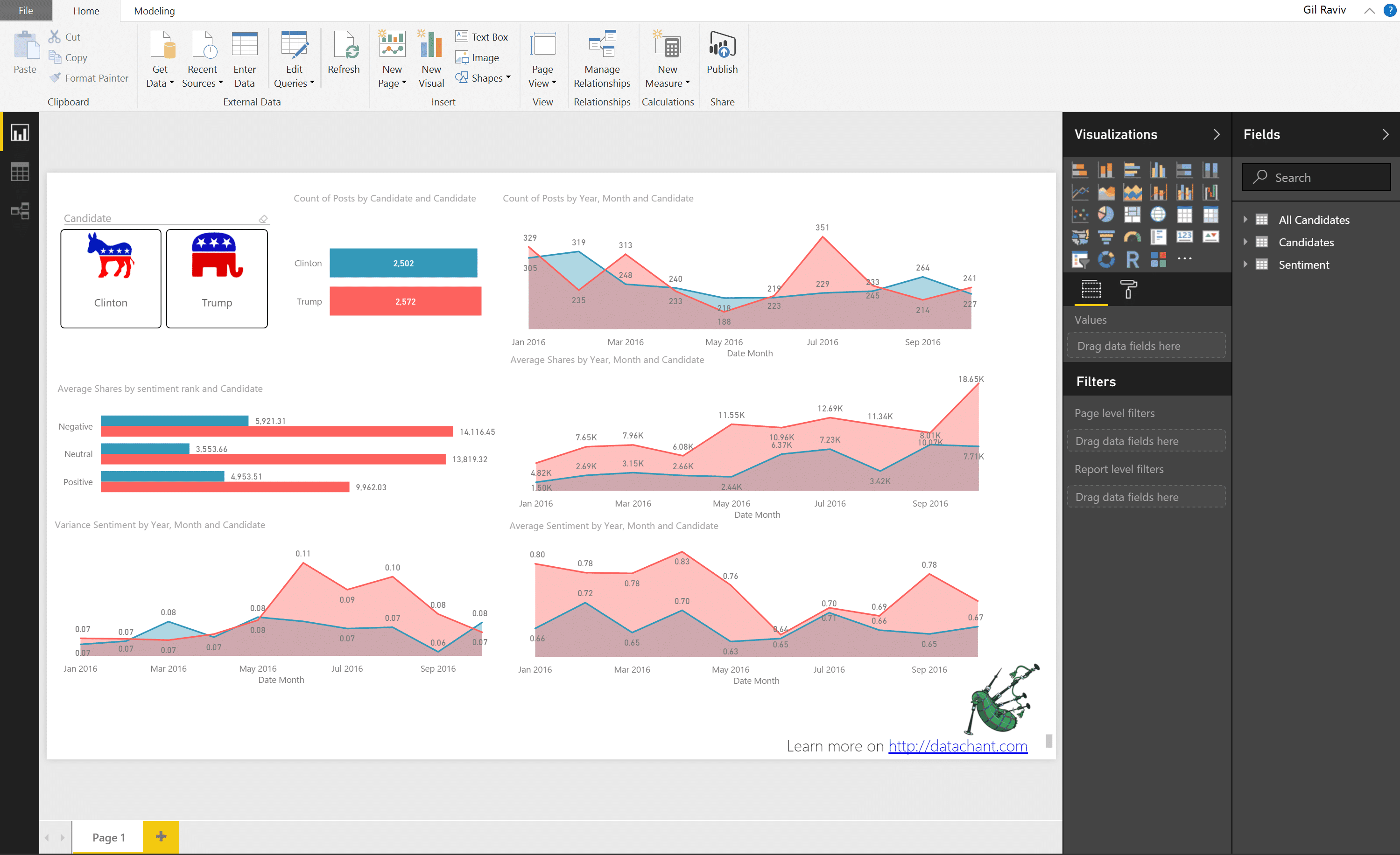 Power BI Demo for PASS BI VC