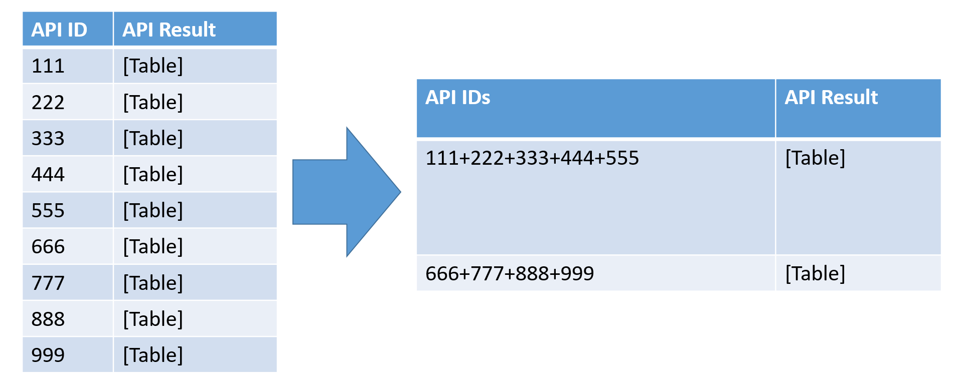 Merging multiple IDs to improve Web API Refresh time