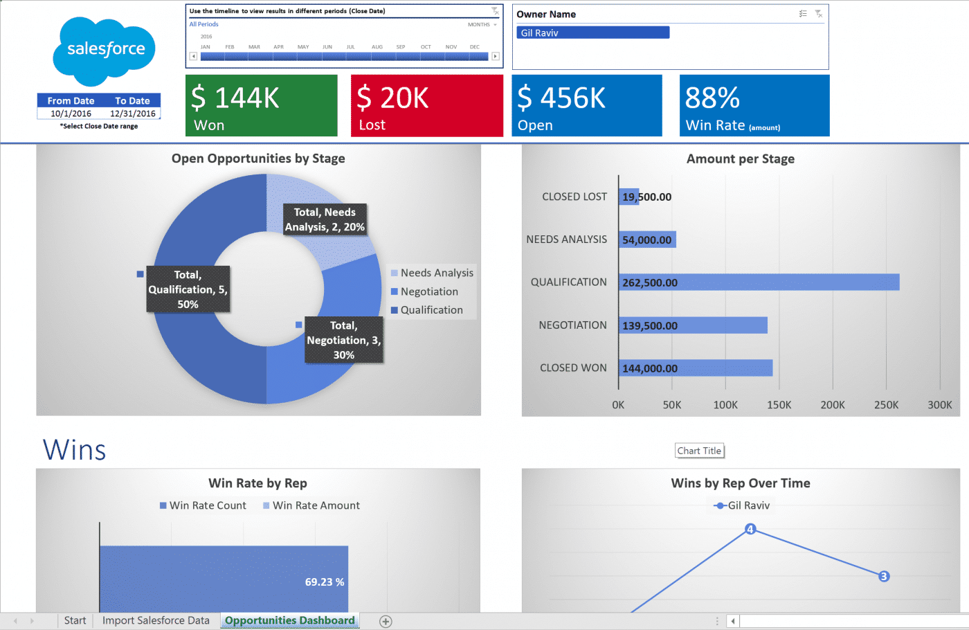 Salesforce: Analyze Salesforce Opportunities In Excel
