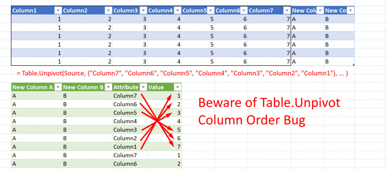 Unpivot Column Order bug in Power Query
