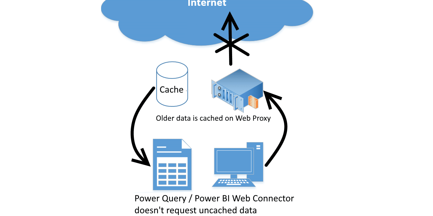 Power Query/Power BI doesn't request uncached data from Web