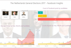 Netherlands Elections in Power BI - Analyzing candidates' Facebook pages