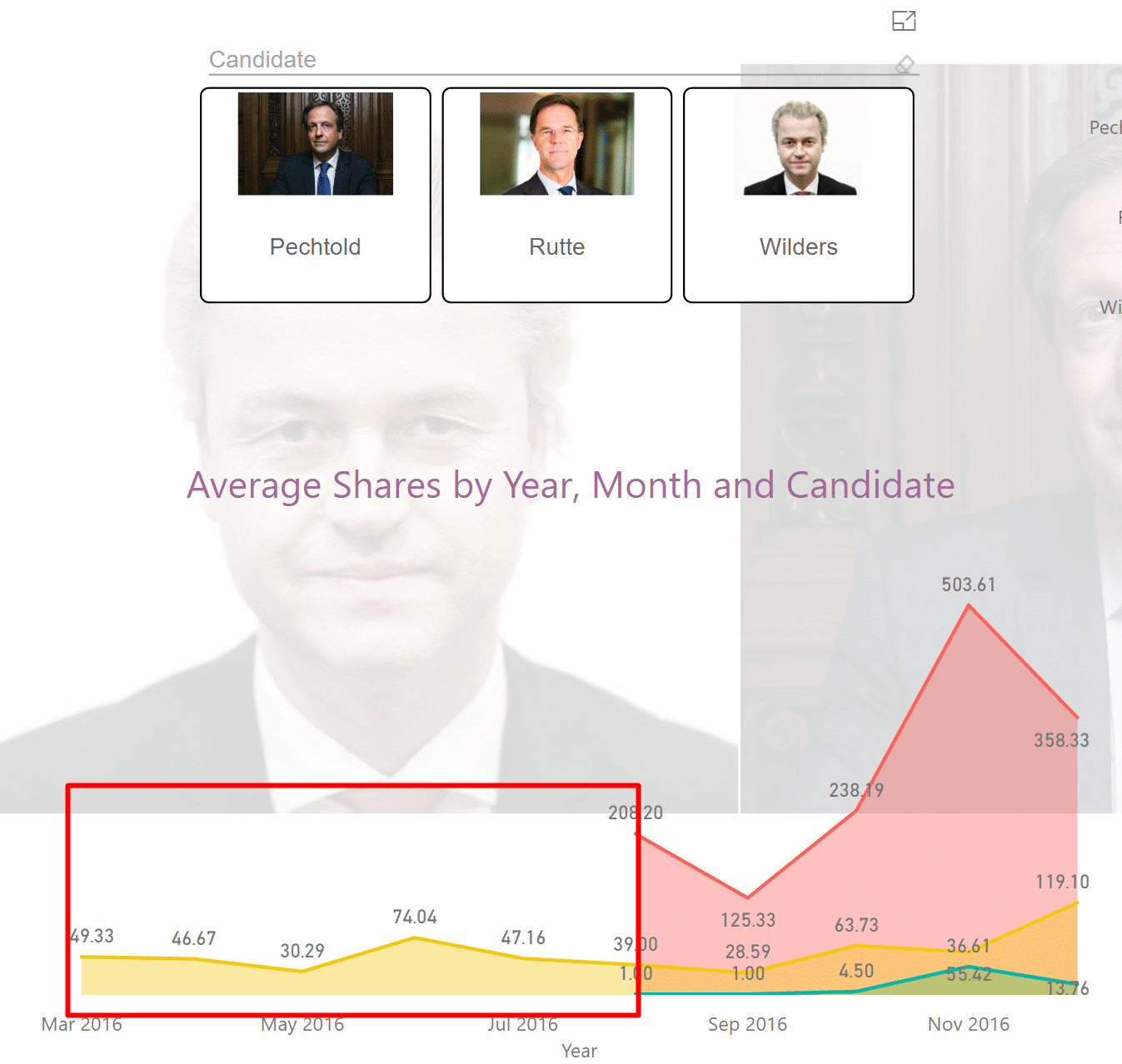 Netherlands Election in Power BI
