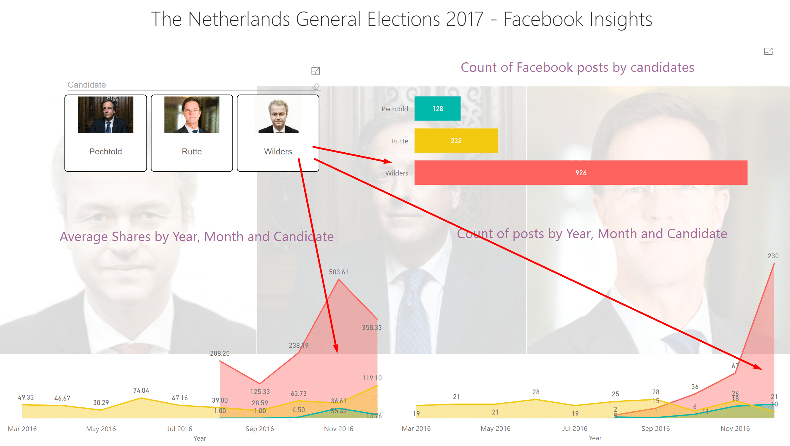 Netherlands Elections in Power BI