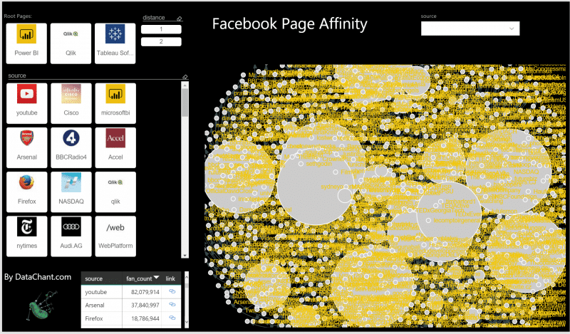 Facebook Page Affinity