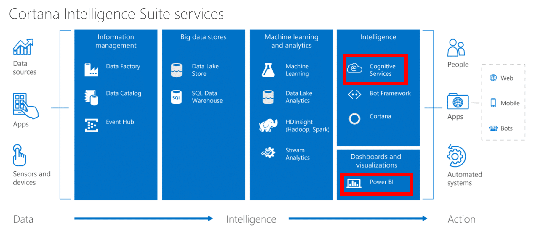 Power BI and Cortana Cognitive Services Text Analytics
