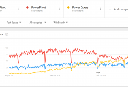 Power Query vs Power Pivot