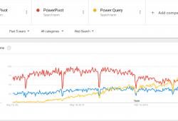 Power Query vs Power Pivot