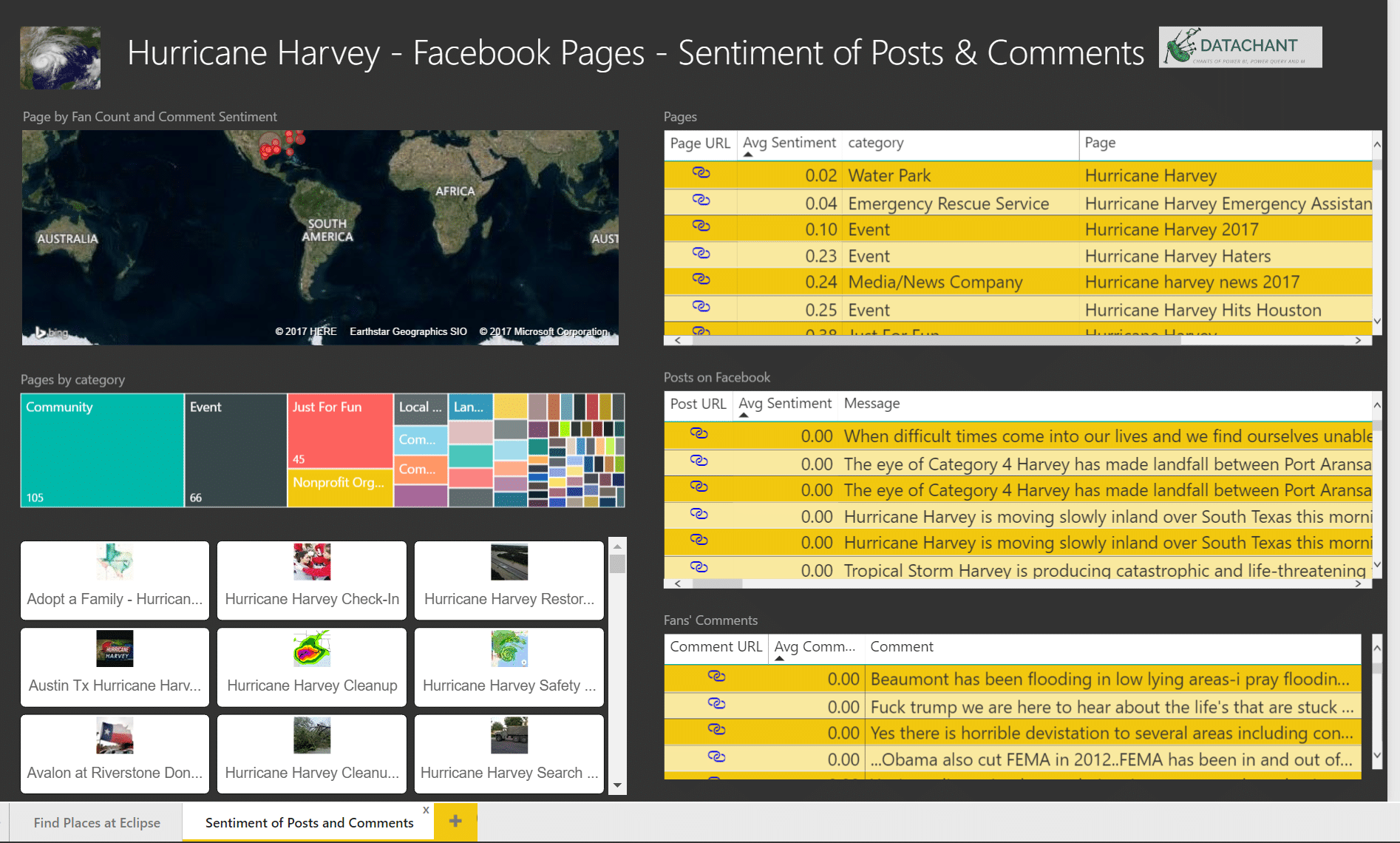 Hurricane Harvey in Power BI - Sentiment Analysis