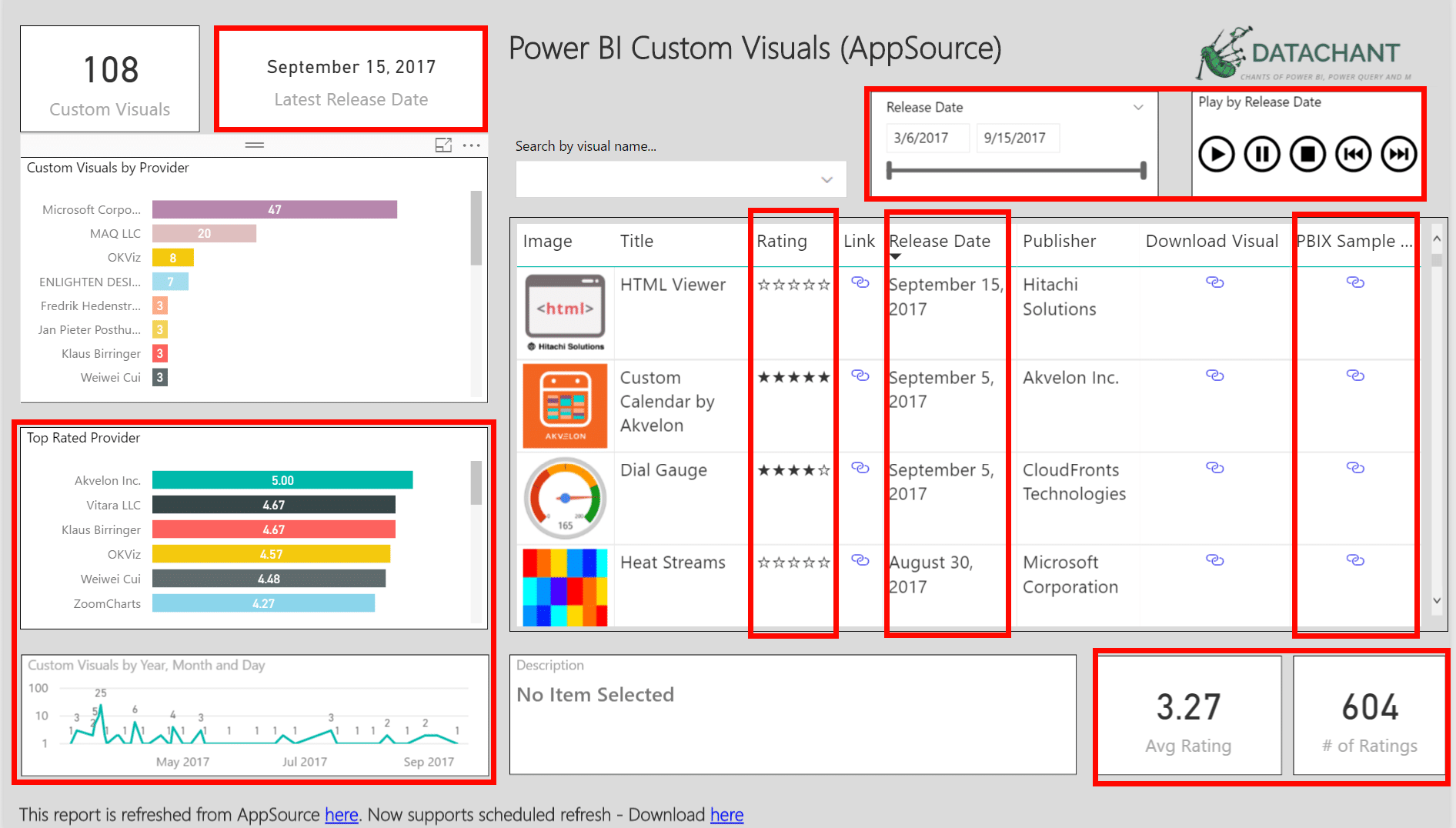 Custom Visuals in Power BI