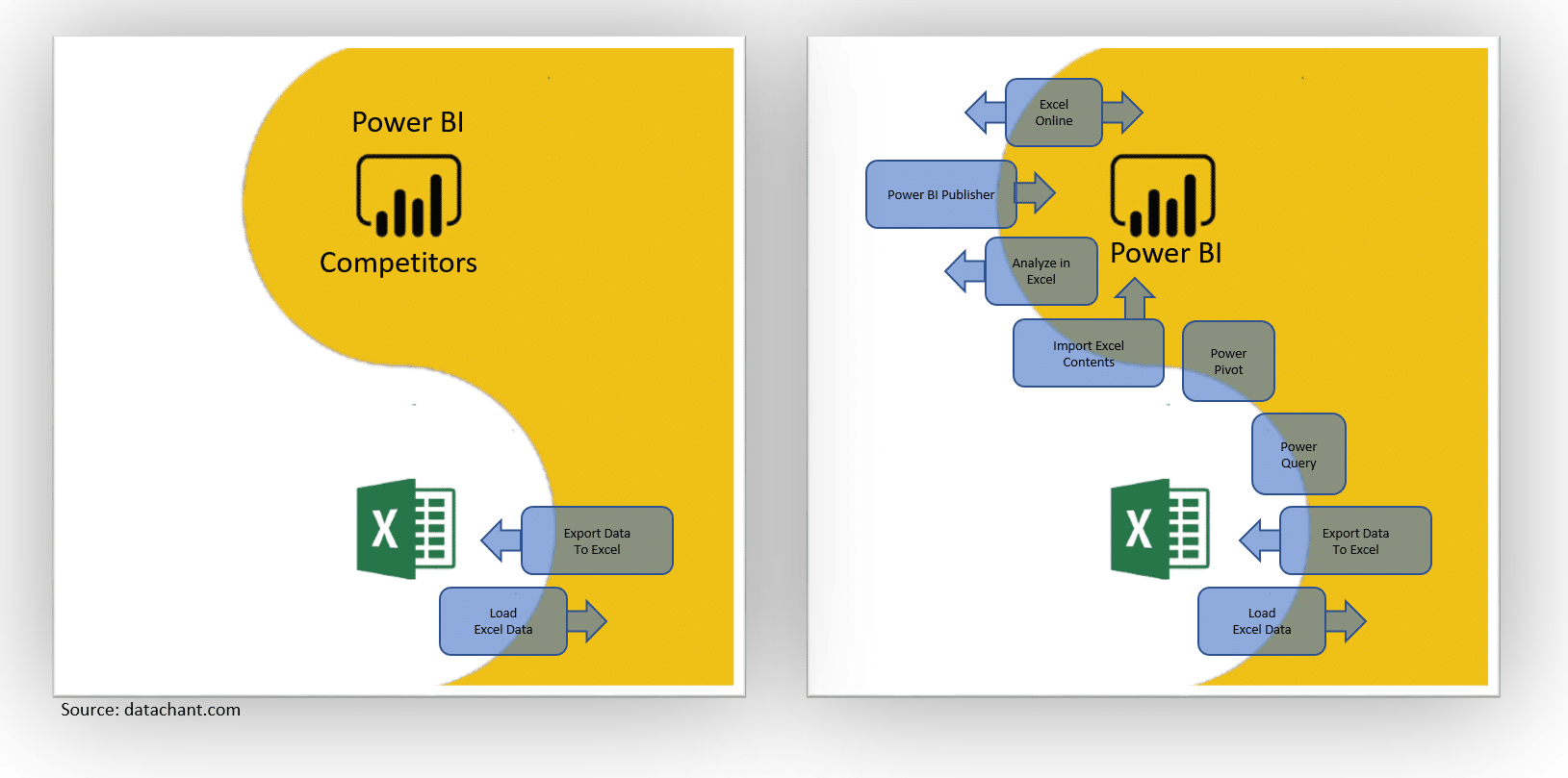 Power BI and Excel - Better Together