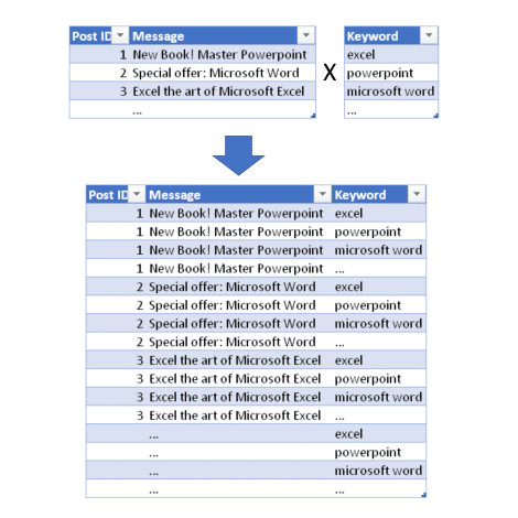 "A screenshot of three tables. At the top two tables with an X icon in between. The first table with Post ID and Message columns, with three rows and the following values in Message column: ""New Book! Master Powerpoint"", ""Special Offer: Microsoft Word"" and ""Excel the art of Microsoft Excel"". The second table on the top right side include a single Keyword column, and the values: ""excel"", ""powerpoint"" and ""microsoft word"". An arrow points down to a table at the bottom, which represents all the combinations between single rows from the top tables."