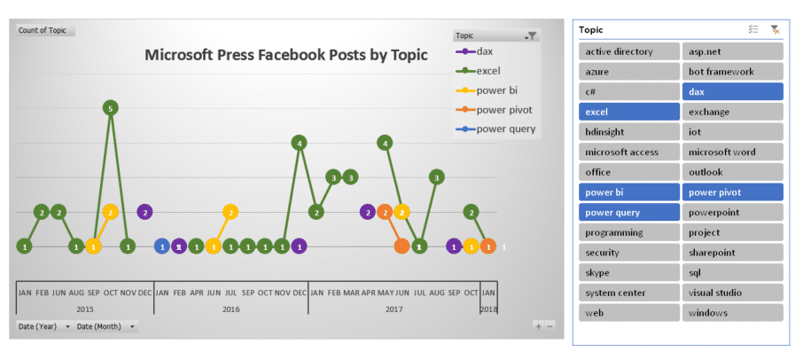 A screenshot of a PivotChart and a Slicer. The PivotChart shows four trend lines of Microsoft Press Facebook Posts by Topic. The four topics are: dax, excel, power bi and power query. To the right a slicer with many topics. The four topics are selected.