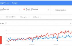Google Trend - Power BI vs Tableau Desktop