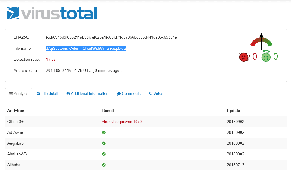 VirusTotal detecting a virus in a custom visual (probably false alarm)