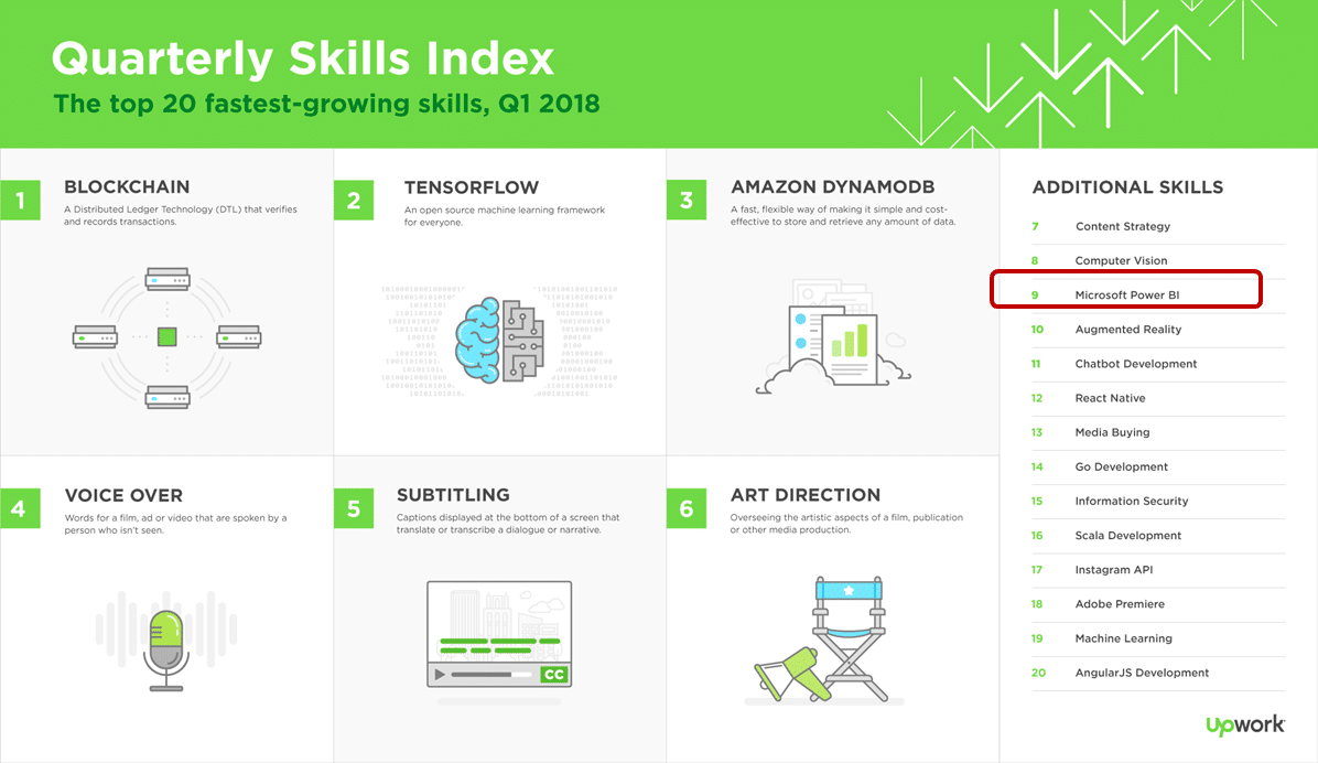 Upwork index for Top-Growing Skills for freelancers shows Power BI as the top 9th skill