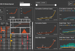 COVID-19 Power BI Dashboard