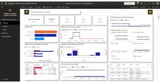 Dataflows Snaphot Analysis