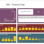 Power BI Facebook Dashboard