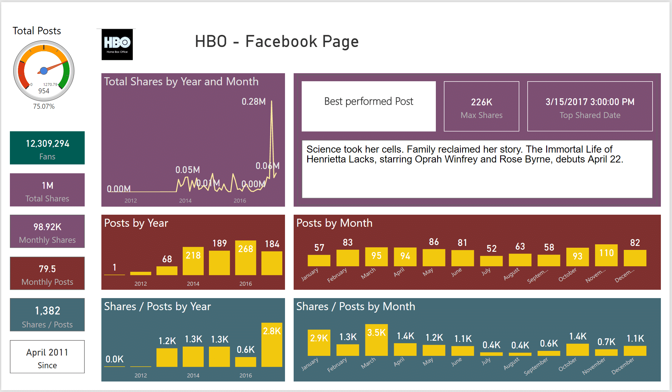 Power BI Facebook Dashboard