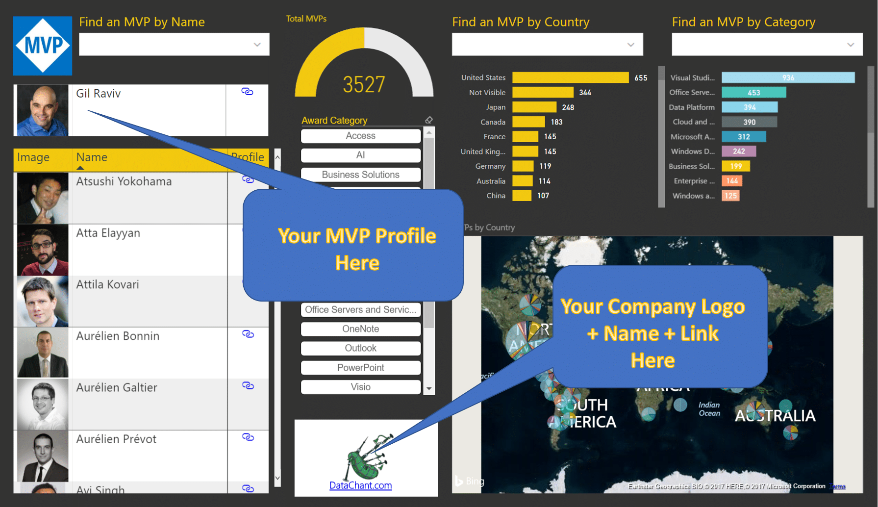 Customized MVP Report to Promote You